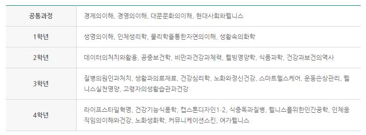 [미래융합대학]서울과학기술대학교 헬스케어학과 소개