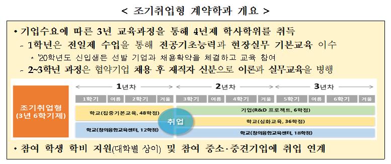 [교육부]조기취업형 계약학과 입시설명회 개최